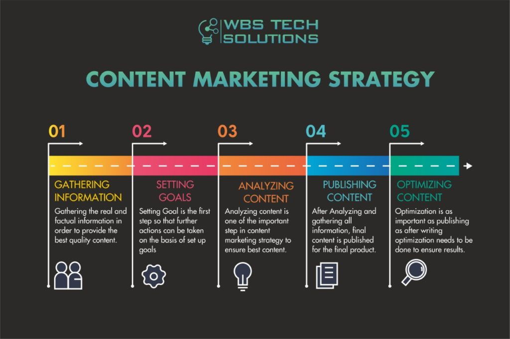 Content Marketing Content Marketing Agency What is Content Marketing Content Marketing Strategy